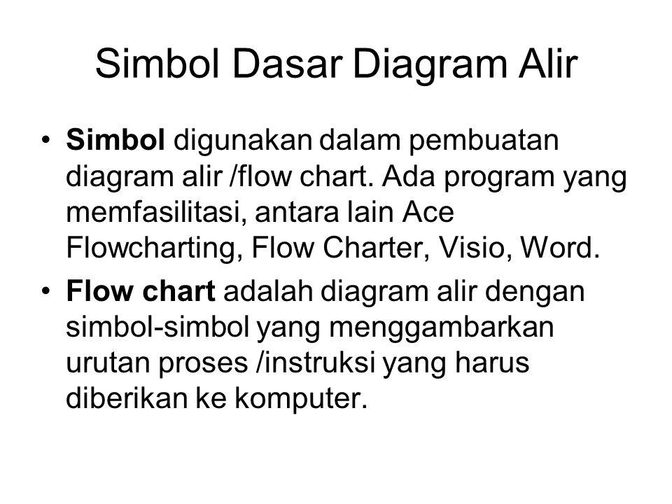 Simbol Dasar Diagram Alir