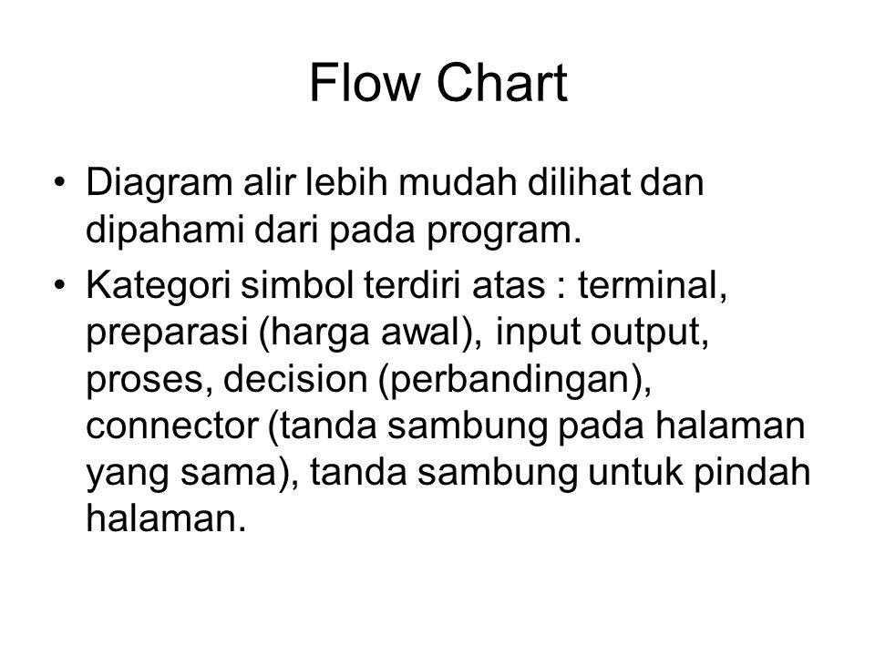 Flow Chart Diagram alir lebih mudah dilihat dan dipahami dari pada program.