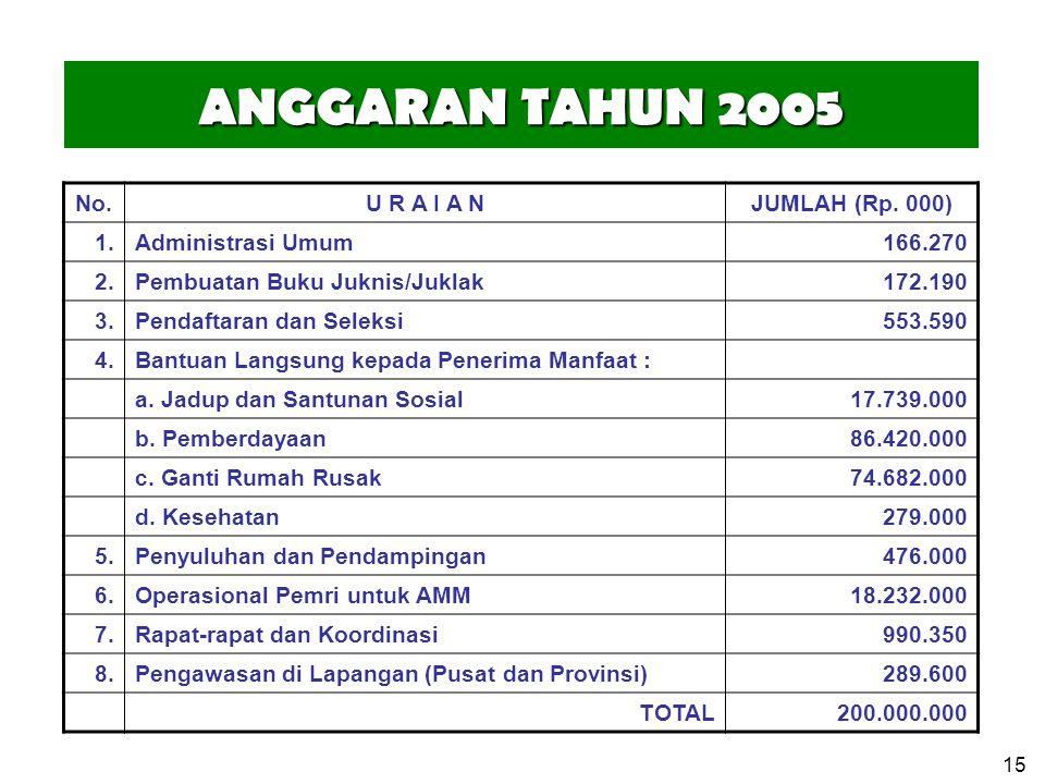 ANGGARAN TAHUN 2005 No. U R A I A N JUMLAH (Rp. 000) 1.