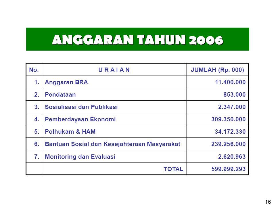 ANGGARAN TAHUN 2006 No. U R A I A N JUMLAH (Rp. 000) 1. Anggaran BRA