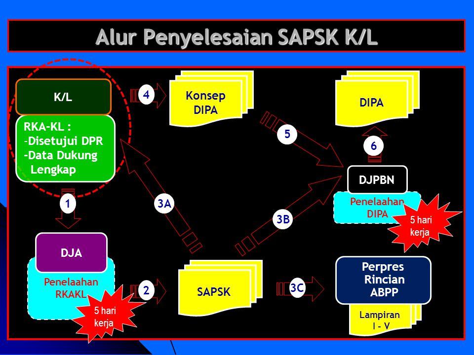 Alur Penyelesaian SAPSK K/L