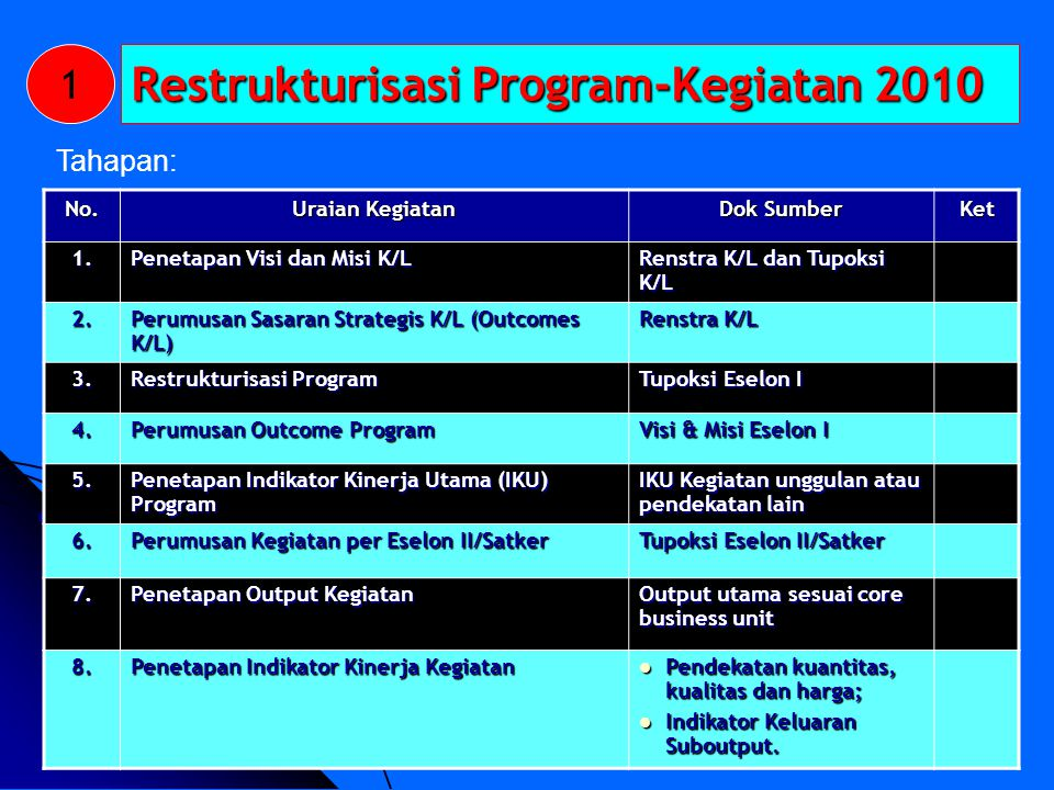 Restrukturisasi Program-Kegiatan 2010