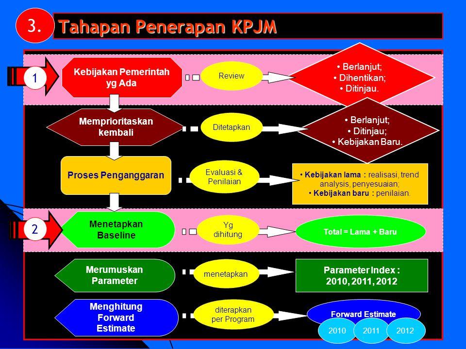 Tahapan Penerapan KPJM