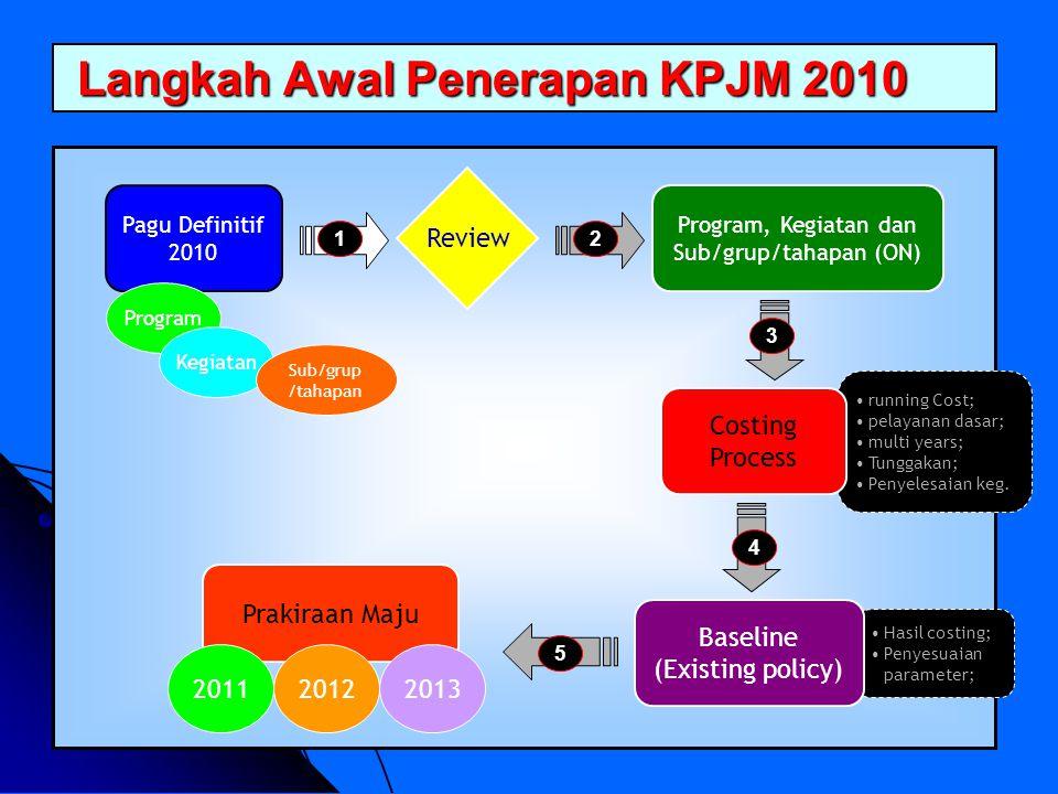 Langkah Awal Penerapan KPJM 2010