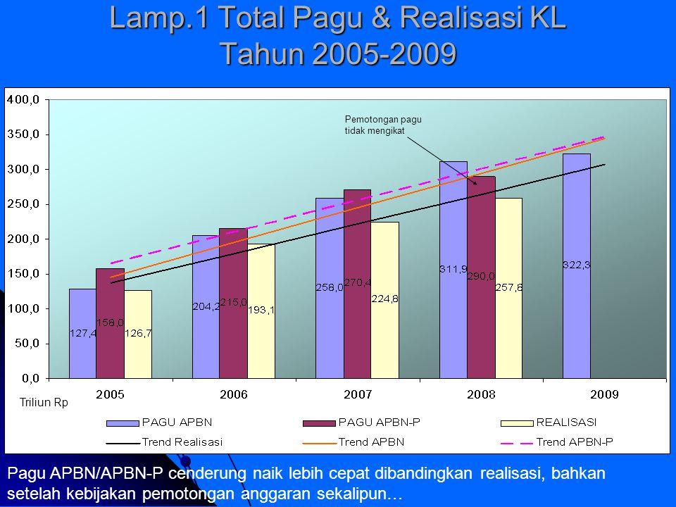 Lamp.1 Total Pagu & Realisasi KL Tahun 2005-2009