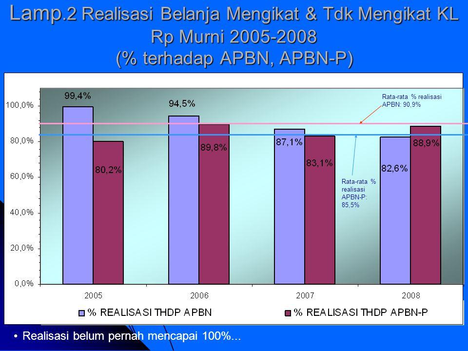 Lamp.2 Realisasi Belanja Mengikat & Tdk Mengikat KL Rp Murni 2005-2008 (% terhadap APBN, APBN-P)