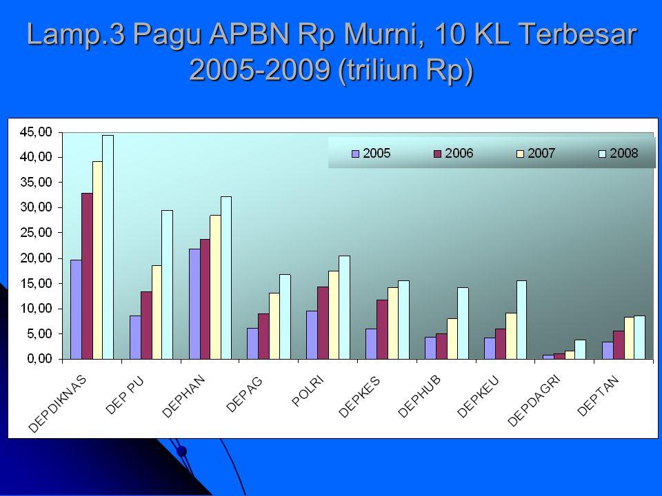 Lamp.3 Pagu APBN Rp Murni, 10 KL Terbesar 2005-2009 (triliun Rp)