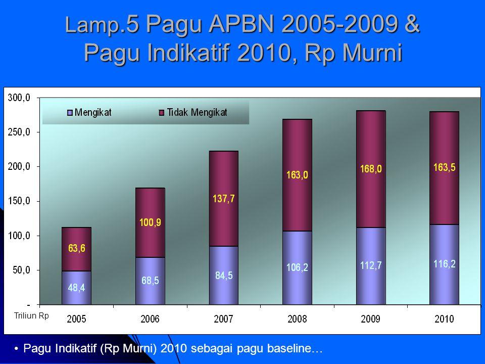 Lamp.5 Pagu APBN 2005-2009 & Pagu Indikatif 2010, Rp Murni