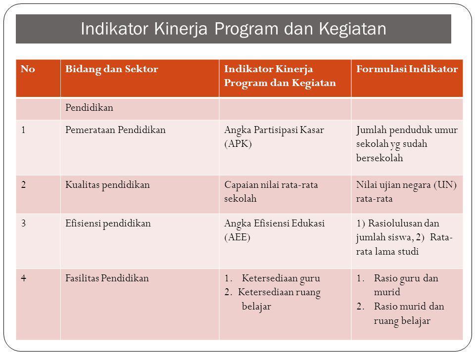 Indikator Kinerja Program dan Kegiatan