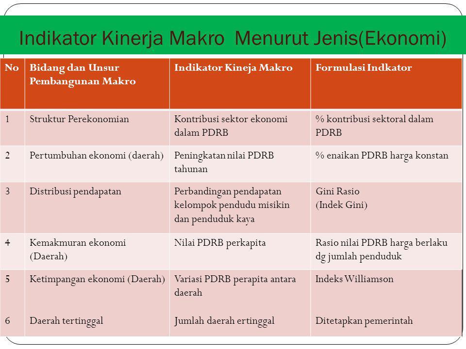 Indikator Kinerja Makro Menurut Jenis(Ekonomi)