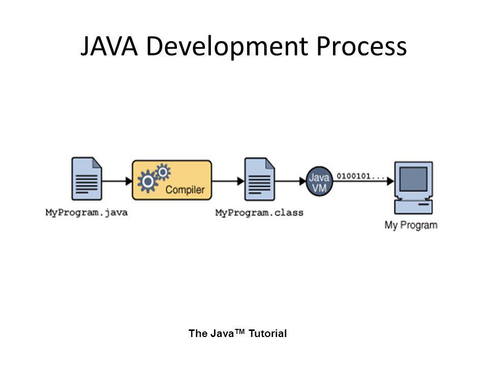 JAVA Development Process
