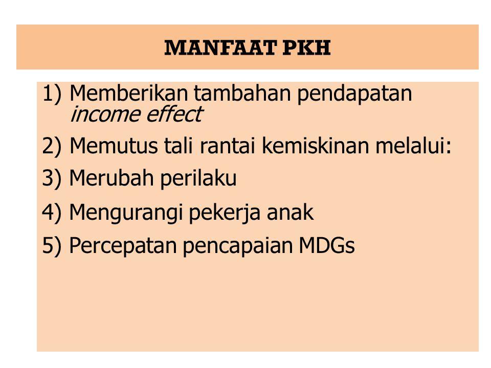 MANFAAT PKH Memberikan tambahan pendapatan income effect. Memutus tali rantai kemiskinan melalui: 3) Merubah perilaku.