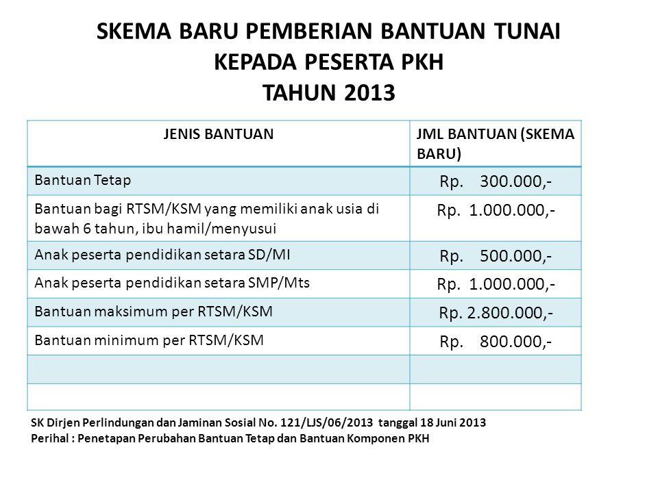 SKEMA BARU PEMBERIAN BANTUAN TUNAI KEPADA PESERTA PKH TAHUN 2013