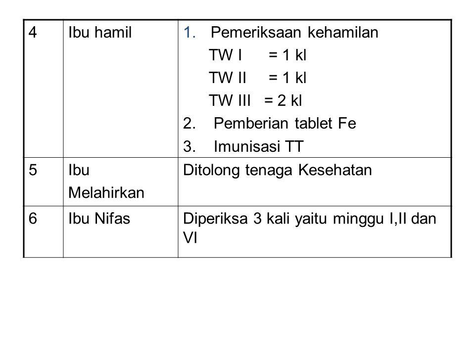 4 Ibu hamil. Pemeriksaan kehamilan. TW I = 1 kl. TW II = 1 kl. TW III = 2 kl. 2. Pemberian tablet Fe.
