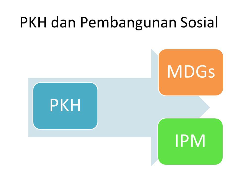 PKH dan Pembangunan Sosial