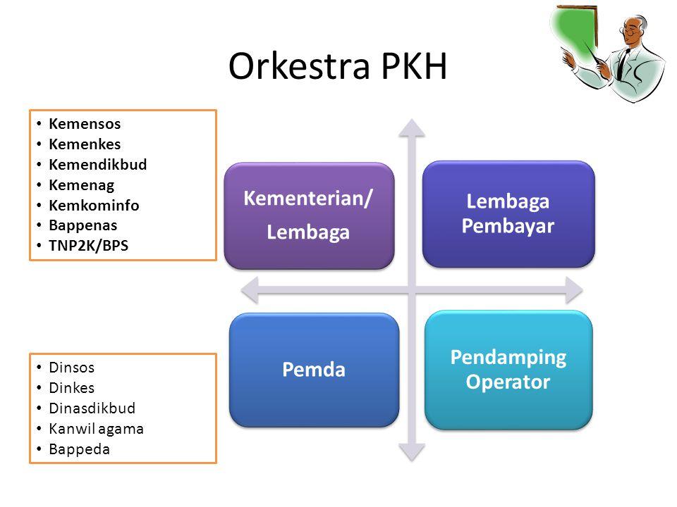 Orkestra PKH Kementerian/ Lembaga Lembaga Pembayar Pemda