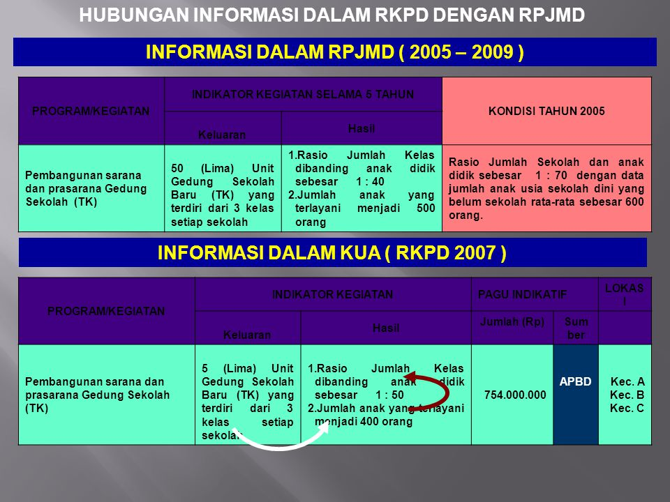 HUBUNGAN INFORMASI DALAM RKPD DENGAN RPJMD