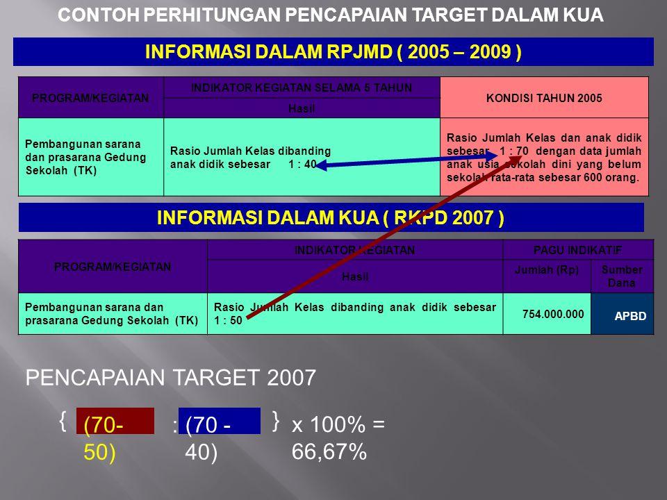 PENCAPAIAN TARGET 2007 { } (70-50) : (70 - 40) x 100% = 66,67%