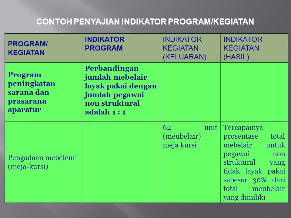 CONTOH PENYAJIAN INDIKATOR PROGRAM/KEGIATAN