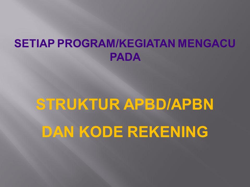SETIAP PROGRAM/KEGIATAN MENGACU PADA
