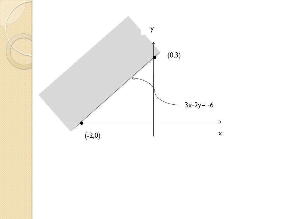 y (0,3) 3x-2y= -66 (-2,0) x