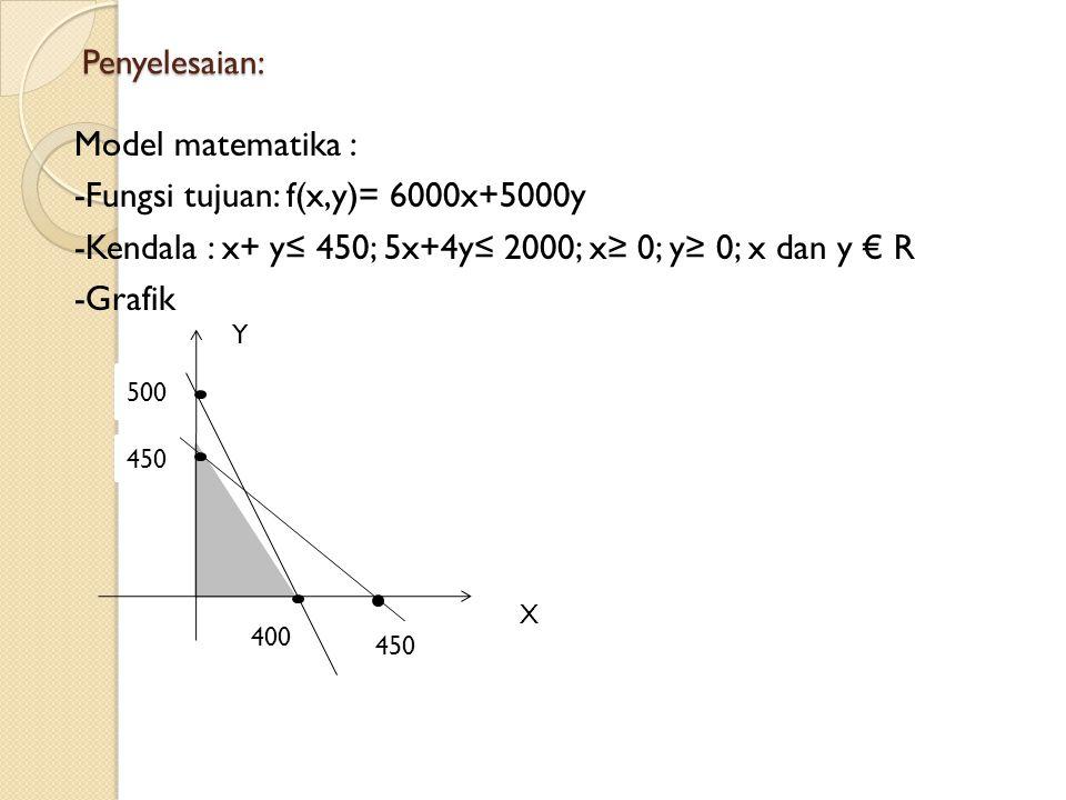 Penyelesaian: Model matematika : -Fungsi tujuan: f(x,y)= 6000x+5000y -Kendala : x+ y≤ 450; 5x+4y≤ 2000; x≥ 0; y≥ 0; x dan y € R -Grafik
