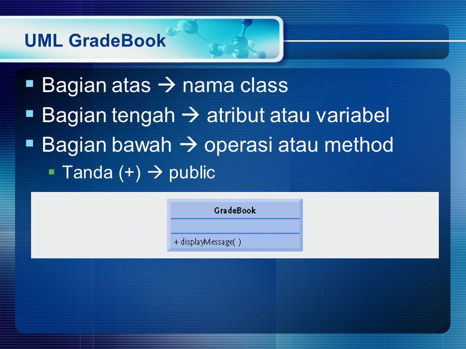 Bagian atas  nama class Bagian tengah  atribut atau variabel