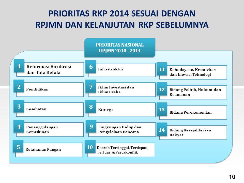 PRIORITAS RKP 2014 SESUAI DENGAN RPJMN DAN KELANJUTAN RKP SEBELUMNYA