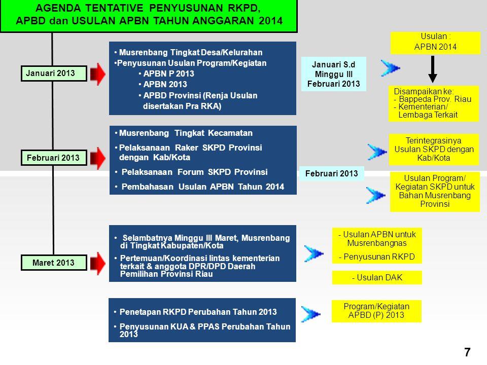 7 AGENDA TENTATIVE PENYUSUNAN RKPD,