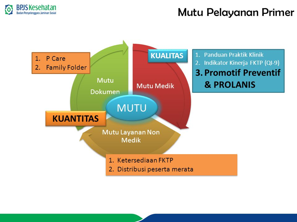Mutu Pelayanan Primer MUTU Promotif Preventif & PROLANIS KUANTITAS