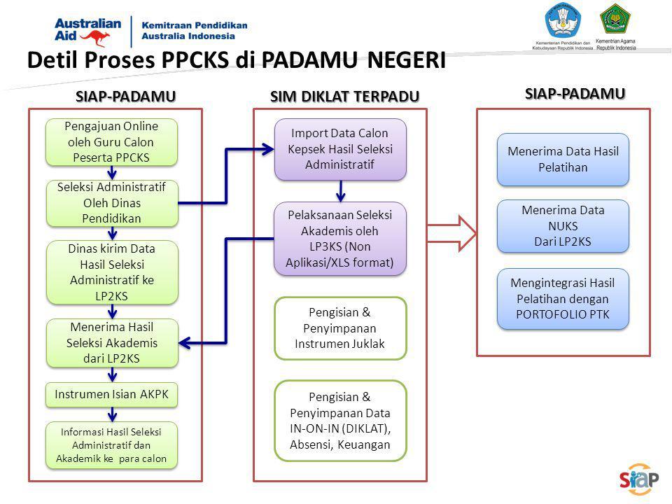 Detil Proses PPCKS di PADAMU NEGERI
