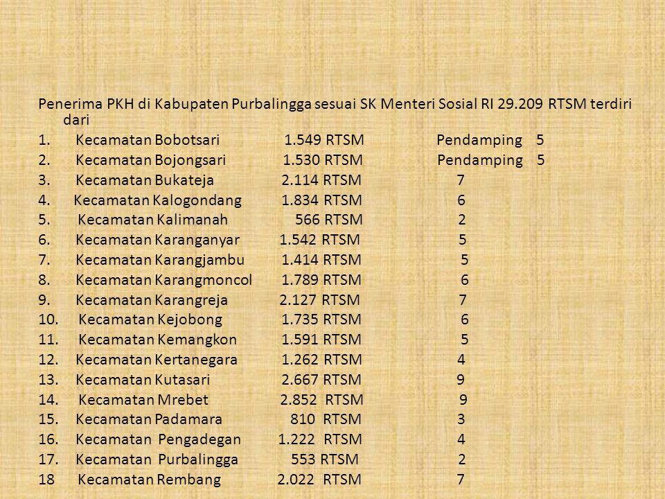 Penerima PKH di Kabupaten Purbalingga sesuai SK Menteri Sosial RI 29