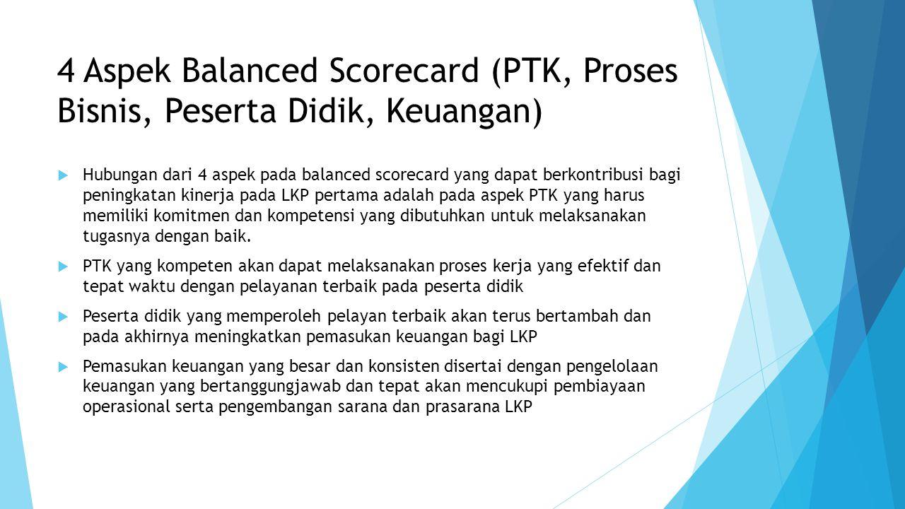 4 Aspek Balanced Scorecard (PTK, Proses Bisnis, Peserta Didik, Keuangan)