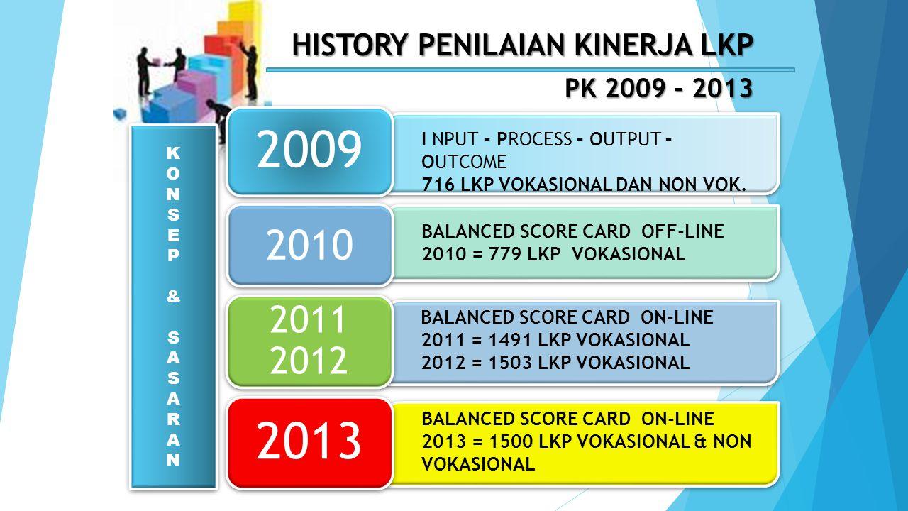 2009 2013 2010 2011 2012 HISTORY PENILAIAN KINERJA LKP PK 2009 - 2013