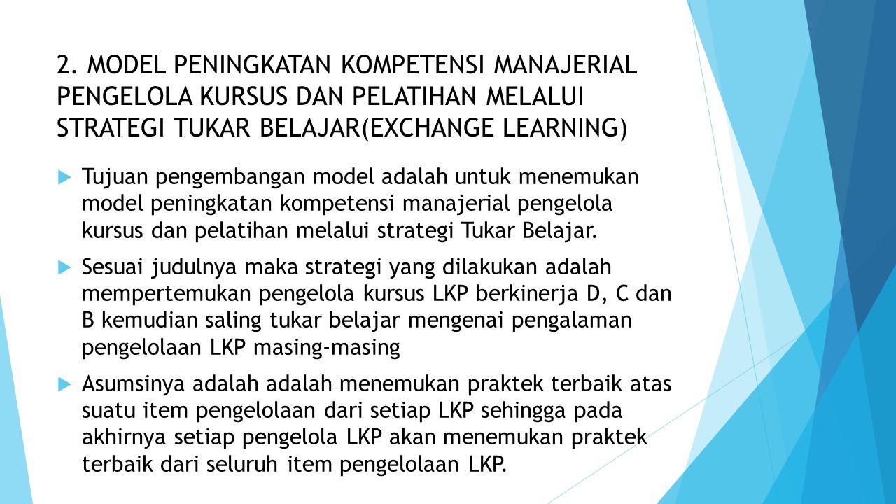 2. MODEL PENINGKATAN KOMPETENSI MANAJERIAL PENGELOLA KURSUS DAN PELATIHAN MELALUI STRATEGI TUKAR BELAJAR(EXCHANGE LEARNING)