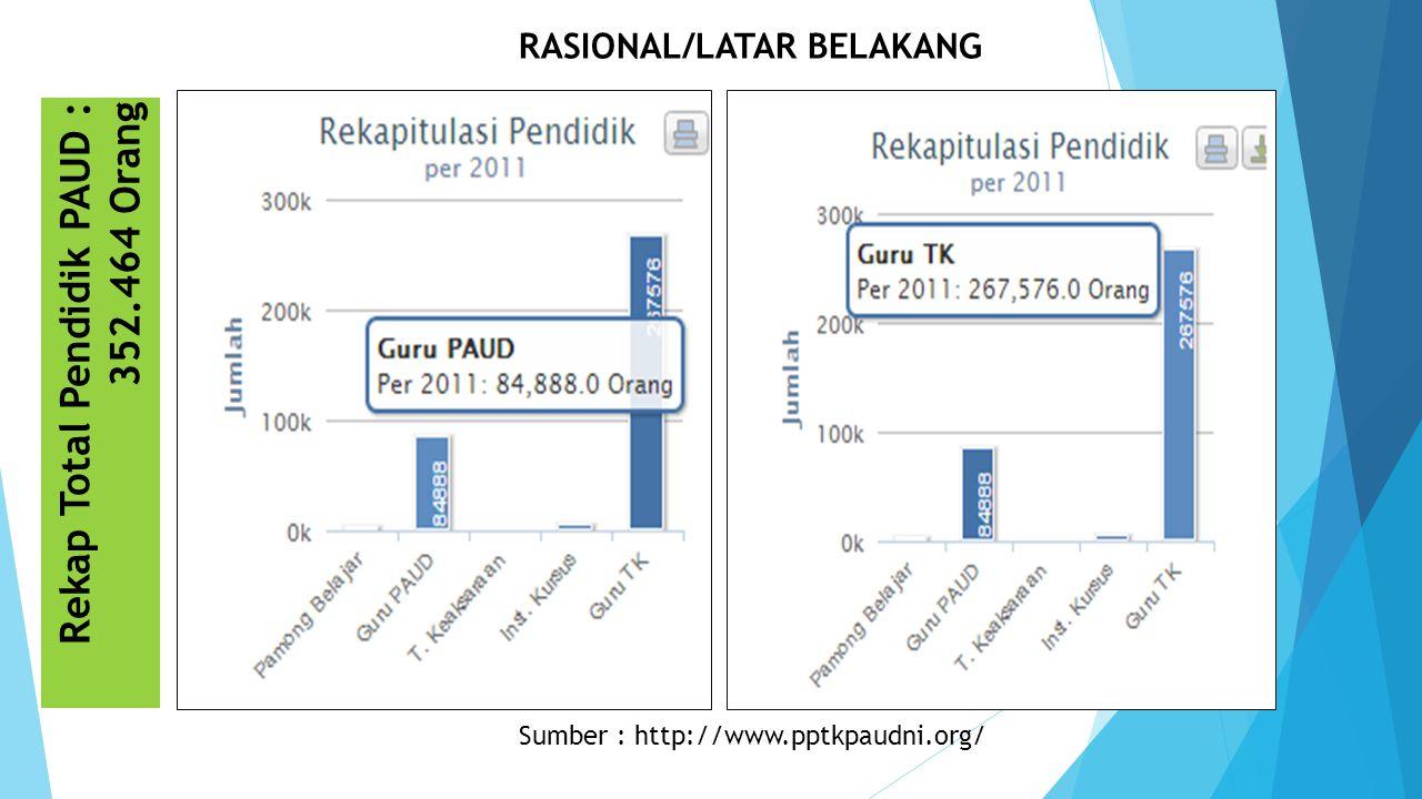 Rekap Total Pendidik PAUD : 352.464 Orang