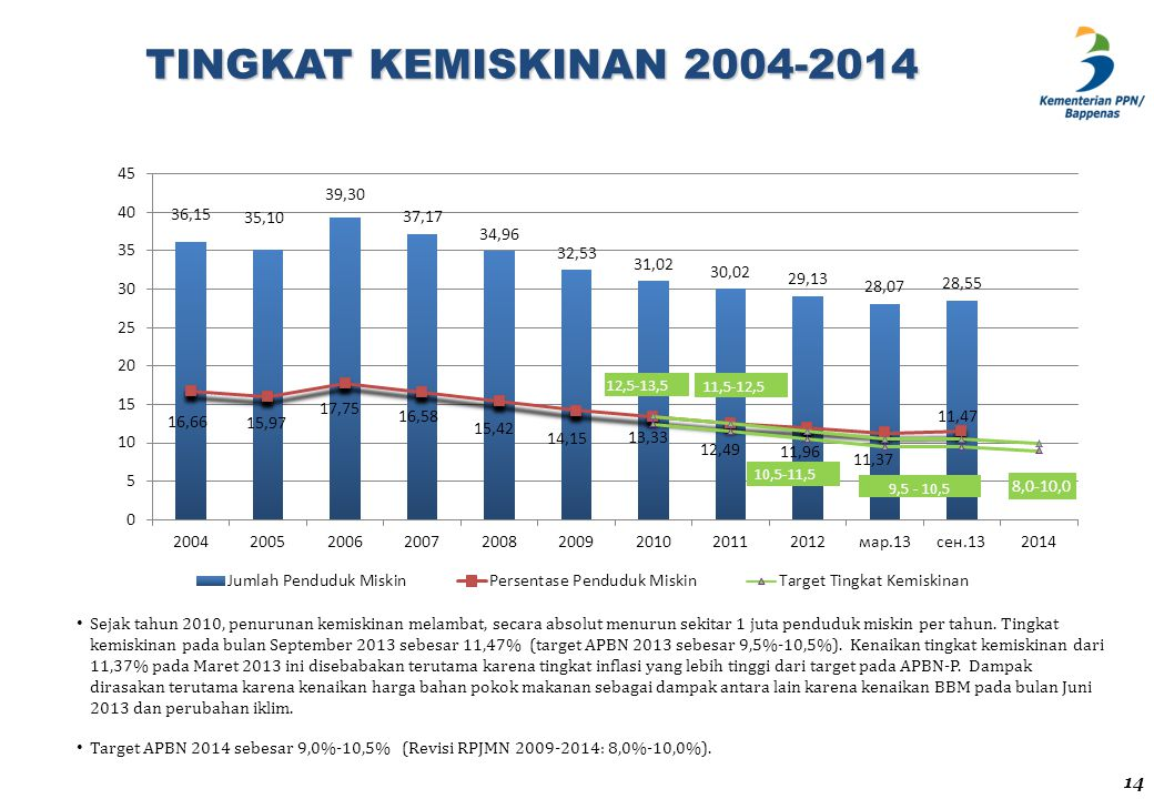 TINGKAT KEMISKINAN 2004-2014