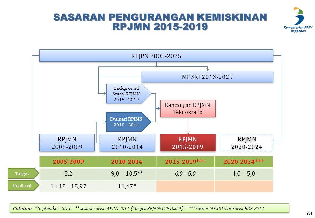 SASARAN PENGURANGAN KEMISKINAN RPJMN 2015-2019