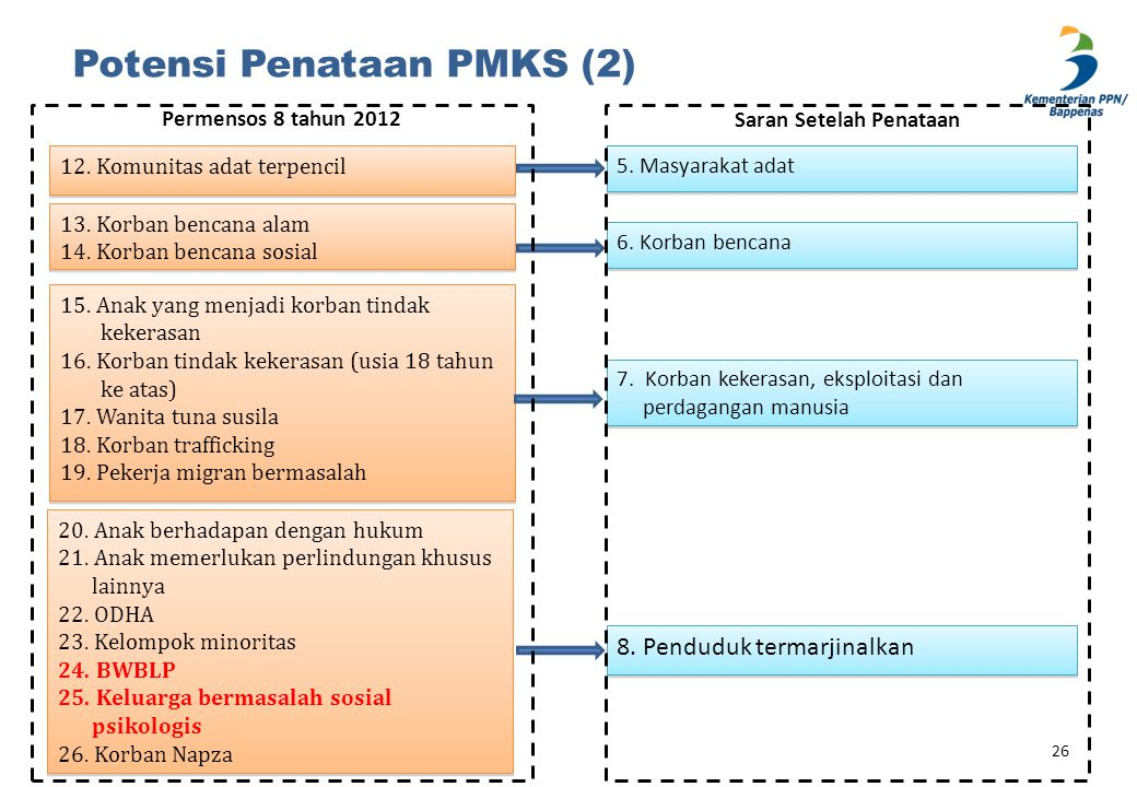 Potensi Penataan PMKS (2)