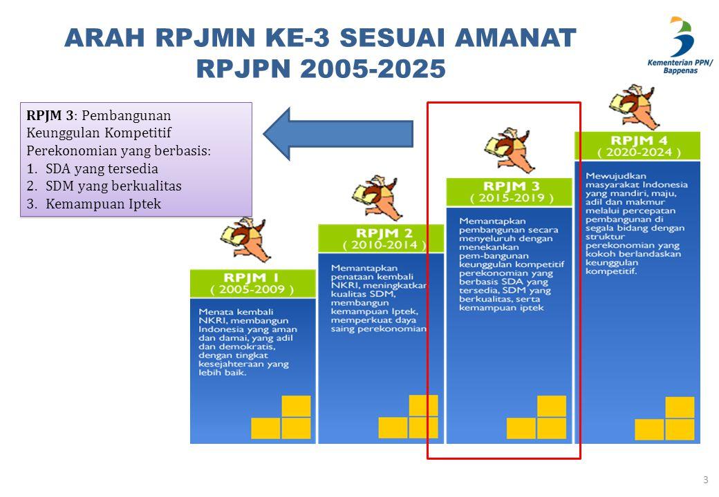 ARAH RPJMN KE-3 SESUAI AMANAT RPJPN 2005-2025