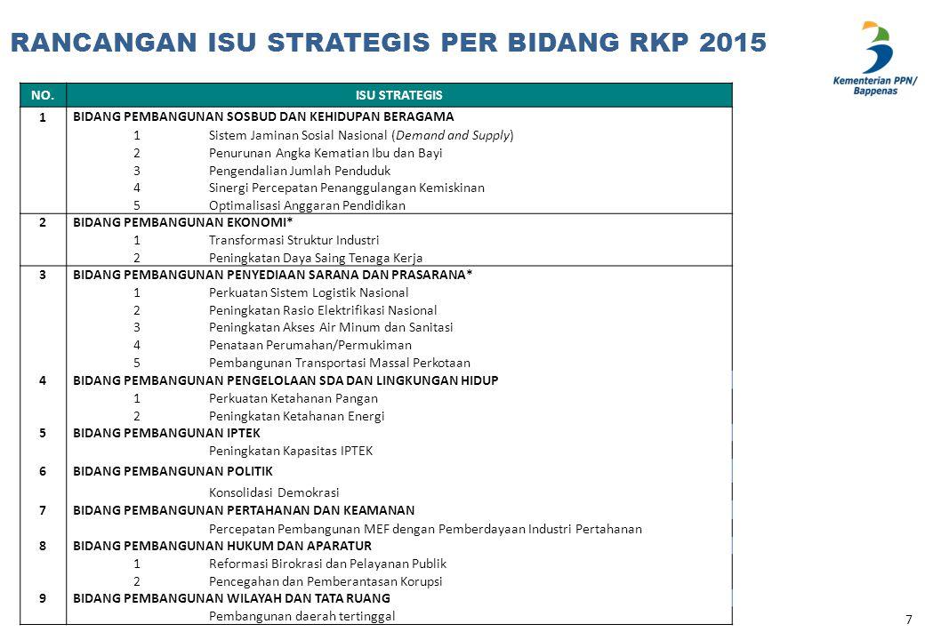 RANCANGAN ISU STRATEGIS PER BIDANG RKP 2015