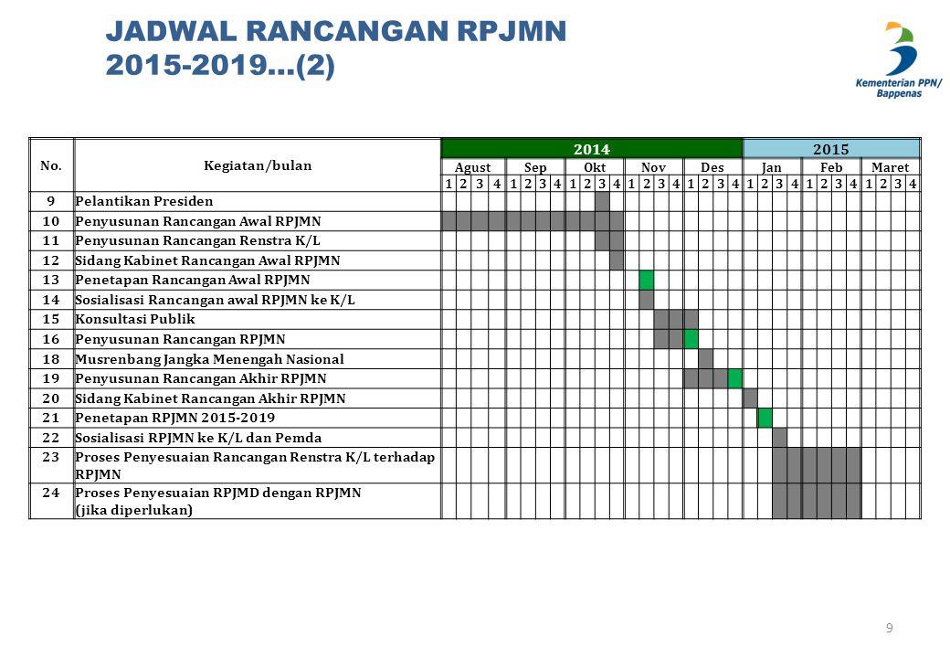 JADWAL RANCANGAN RPJMN 2015-2019…(2)