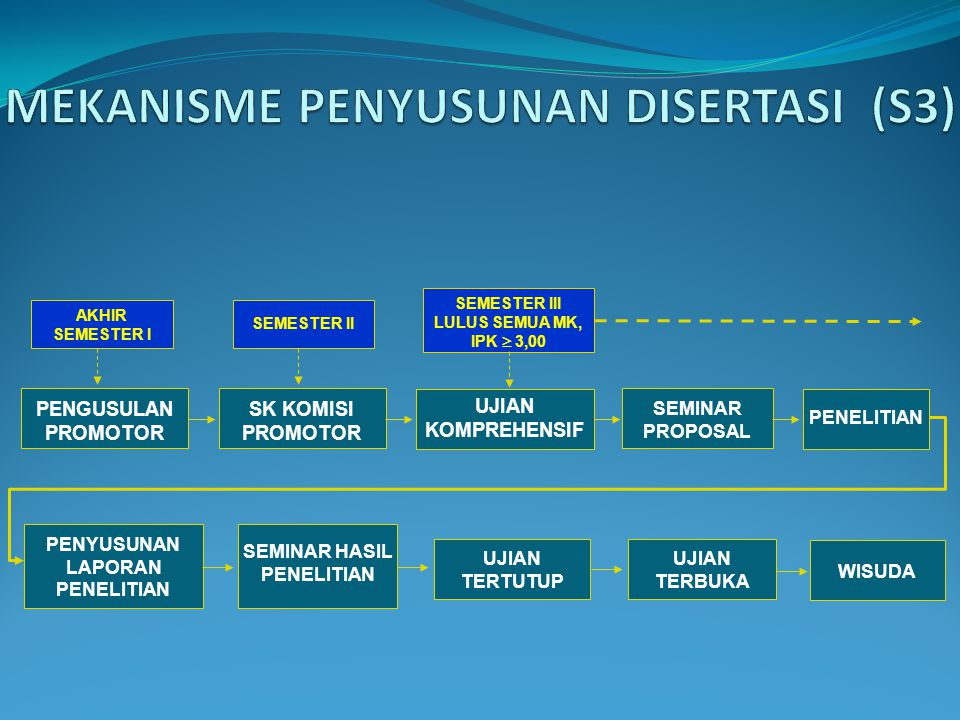 MEKANISME PENYUSUNAN DISERTASI (S3)