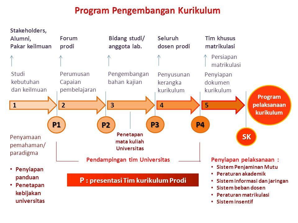 Program Pengembangan Kurikulum Tim khusus matrikulasi