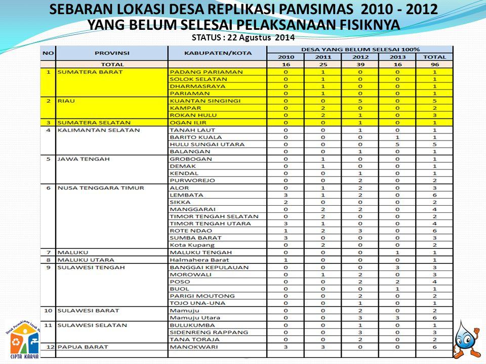 SEBARAN LOKASI DESA REPLIKASI PAMSIMAS 2010 - 2012