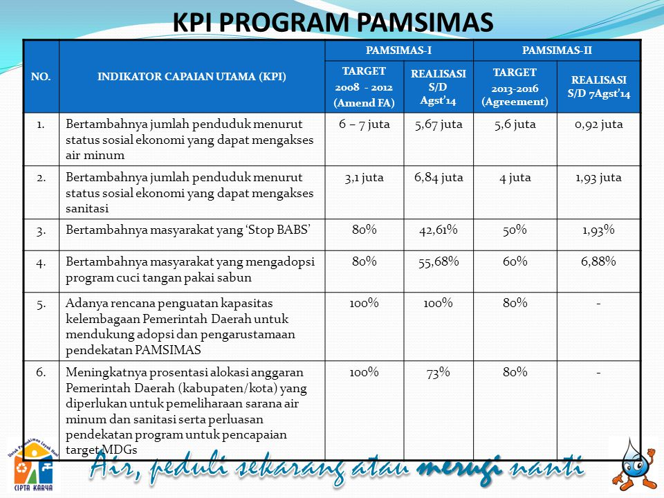 INDIKATOR CAPAIAN UTAMA (KPI)