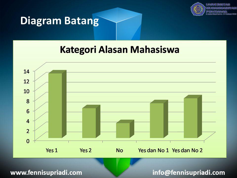 Diagram Batang www.fennisupriadi.com info@fennisupriadi.com