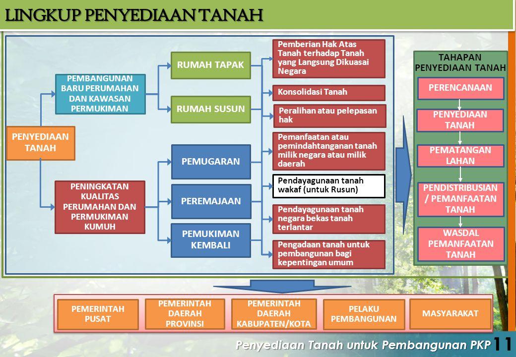 11 LINGKUP PENYEDIAAN TANAH Penyediaan Tanah untuk Pembangunan PKP