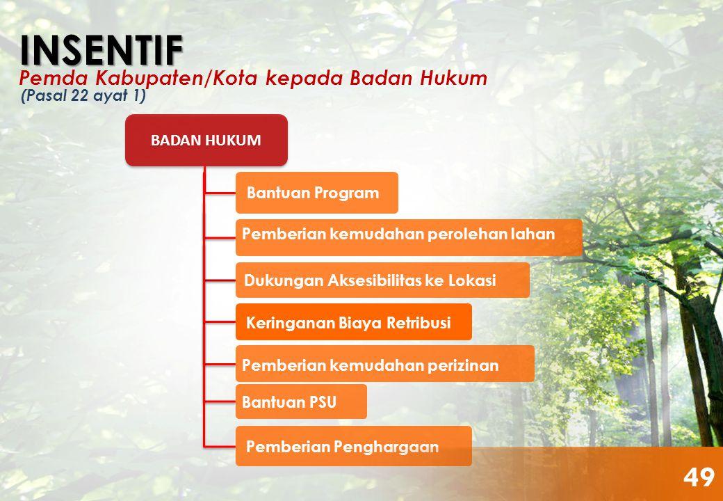 INSENTIF 49 Pemda Kabupaten/Kota kepada Badan Hukum BADAN HUKUM