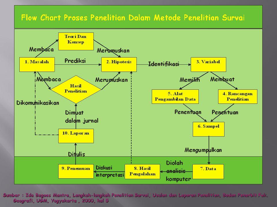 Sumber : Ida Bagoes Mantra, Langkah-langkah Penelitian Survai, Usulan dan Laporan Penelitian, Badan Penerbit Fak.